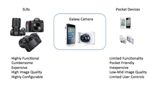 Galaxy Camera Market Fit